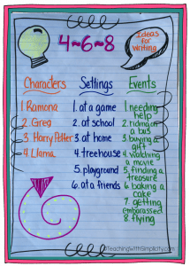 characters - settings - events - writing ideas - lesson plans for teaching