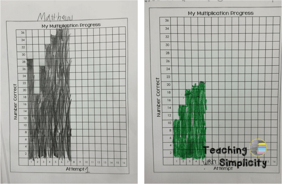 Graphing Math Facts