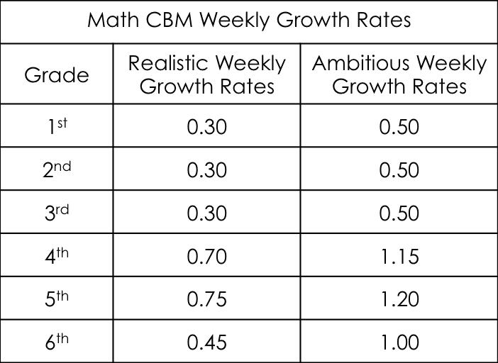 Math CBM Weekly Growth Rates
