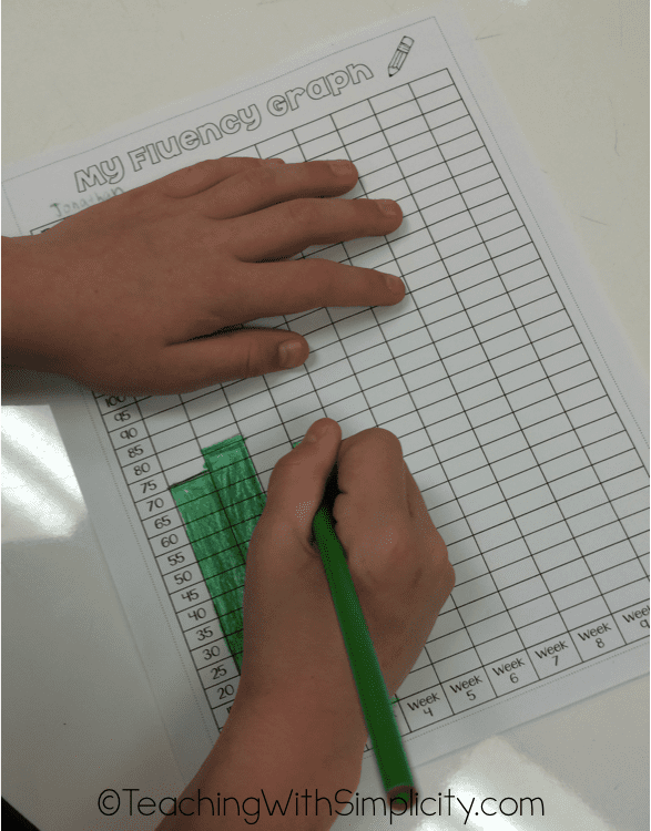Student Fluency graph 1